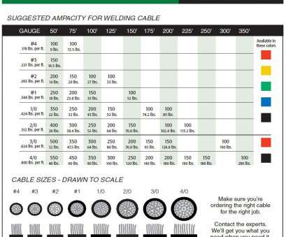 electrical cable size and load chart Welding Wire Size Chart, Mechanic's Corner, Pinterest, Welding wire Electrical Cable Size, Load Chart Popular Welding Wire Size Chart, Mechanic'S Corner, Pinterest, Welding Wire Images