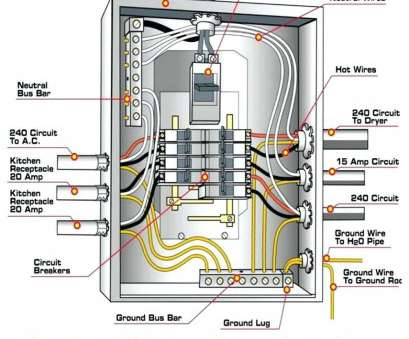 Electrical Panel Wiring Guide Most Diagram Home Circuit Breaker, Diagram, Wiring A Breaker, Midwest, Disconnect Panel Wiring Diagram Panel, Wiring Diagram Images