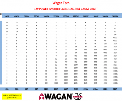 electrical power cable size calculator How to Calculate, Cable Gauge Take your round-trip cable length, find it on, left side of, chart. Next, locate, wattage you'll be using on Electrical Power Cable Size Calculator Simple How To Calculate, Cable Gauge Take Your Round-Trip Cable Length, Find It On, Left Side Of, Chart. Next, Locate, Wattage You'Ll Be Using On Photos