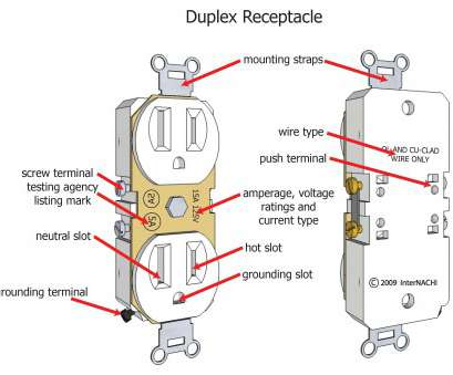 electrical wall outlet wiring Wire A Receptacle Wiring Diagrams, Electrical Outlets Do It Inside Diagram Electrical Wall Outlet Wiring Brilliant Wire A Receptacle Wiring Diagrams, Electrical Outlets Do It Inside Diagram Images