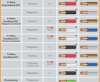 Electrical Wire Color Code Dc New European Electrical Wire Color Code Dc Power Circuit Wiring Codes Solutions