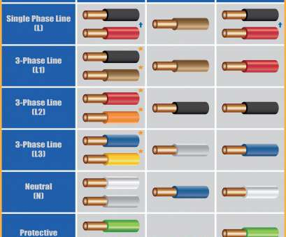 15 Brilliant Electrical Wire Color Code South Africa Ideas