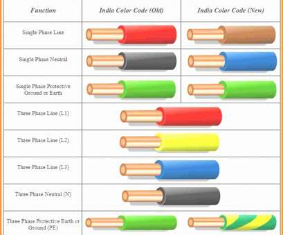 electrical wire colors india ... Electrical Wire Color Code Inspirational Effective 6 Electrical Wiring Color Codes Electrical Wire Colors India Top ... Electrical Wire Color Code Inspirational Effective 6 Electrical Wiring Color Codes Solutions