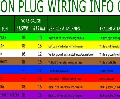 electrical wire colors numbers What, The Most Common Trailer Plugs? Electrical Wire Colors Numbers Top What, The Most Common Trailer Plugs? Images
