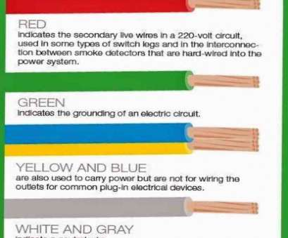 electrical wire gauge colors Types chart wiring color code component wire chart codes speaker Electrical Wire Gauge Colors Popular Types Chart Wiring Color Code Component Wire Chart Codes Speaker Photos