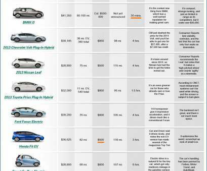 electrical wire gauge comparison table Electric, Comparison Chart, Business Insider Electrical Wire Gauge Comparison Table Nice Electric, Comparison Chart, Business Insider Ideas