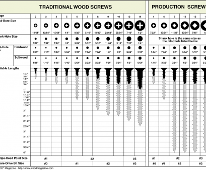 electrical wire hole size pilot hole size chart, TRADITIONAL WOOD SCREWS PRODUCTION SCREWS Electrical Wire Hole Size Simple Pilot Hole Size Chart, TRADITIONAL WOOD SCREWS PRODUCTION SCREWS Galleries
