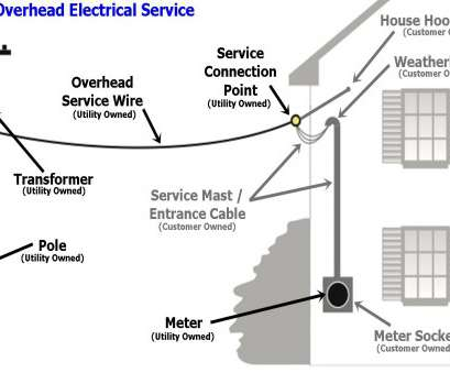 electrical wire size chart 3 phase residential electric equipment holyoke, electric holyoke ma rh hged, Service Entrance Grounding Diagram Service Entrance Wire Size Chart Electrical Wire Size Chart 3 Phase Practical Residential Electric Equipment Holyoke, Electric Holyoke Ma Rh Hged, Service Entrance Grounding Diagram Service Entrance Wire Size Chart Galleries