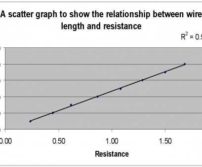 electrical wire size chart 3 phase the relationship between wire length width area, resistance rh markedbyteachers, mm Squared Wire, Size Electrical Wire Size Chart Electrical Wire Size Chart 3 Phase Popular The Relationship Between Wire Length Width Area, Resistance Rh Markedbyteachers, Mm Squared Wire, Size Electrical Wire Size Chart Pictures