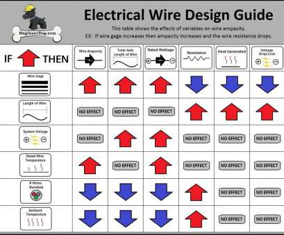 electrical wire size europe ... Graph Gallery Wiring Color Codes Europe, Wiring Electrical Cable Sizes Diagram Color Codes Europe New Electrical Wire Size Europe Fantastic ... Graph Gallery Wiring Color Codes Europe, Wiring Electrical Cable Sizes Diagram Color Codes Europe New Solutions
