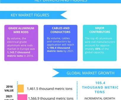 electrical wire size europe Top 5 Vendors in, Aluminum Wire Rods Market in Europe from 2017 Electrical Wire Size Europe Most Top 5 Vendors In, Aluminum Wire Rods Market In Europe From 2017 Collections
