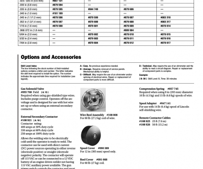 electrical wire size in mm Options, accessories, Drive roll kits, Miller Electric S-32S User Manual, Page, 4 Electrical Wire Size In Mm Perfect Options, Accessories, Drive Roll Kits, Miller Electric S-32S User Manual, Page, 4 Solutions