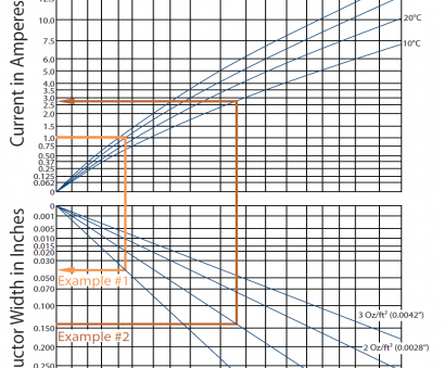 electrical wire size vs distance layout, Standard, trace widths?, Electrical Engineering Stack Electrical Wire Size Vs Distance Nice Layout, Standard, Trace Widths?, Electrical Engineering Stack Photos