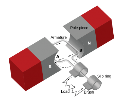 electrical wire types wikipedia Single-phase generator, Wikipedia Electrical Wire Types Wikipedia Cleaver Single-Phase Generator, Wikipedia Solutions