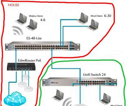 electrical wiring diagram switch unifi home wiring diagram best home network diagram with switch, rh yourproducthere co Residential Electrical Electrical Wiring Diagram Switch Brilliant Unifi Home Wiring Diagram Best Home Network Diagram With Switch, Rh Yourproducthere Co Residential Electrical Solutions