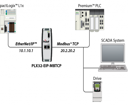ethernet ip wiring diagram EtherNet/IP to Modbus TCP/IP Communications Gateway, ProSoft Ethernet Ip Wiring Diagram Most EtherNet/IP To Modbus TCP/IP Communications Gateway, ProSoft Collections