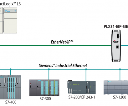 ethernet ip wiring diagram EtherNet/IP to Siemens Industrial Ethernet, ProSoft Technology Inc Ethernet Ip Wiring Diagram Professional EtherNet/IP To Siemens Industrial Ethernet, ProSoft Technology Inc Pictures