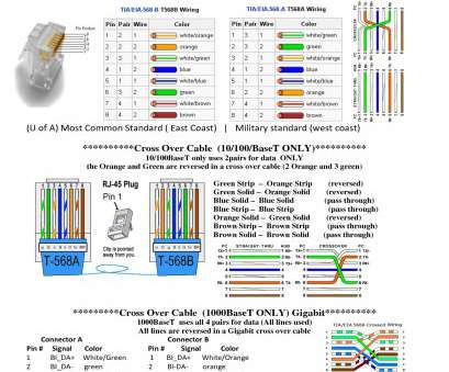 ethernet wiring diagram a or b Ethernet Cable Wiring Diagram B, Cat5e Unique And 9 Practical Ethernet Wiring Diagram A Or B Ideas