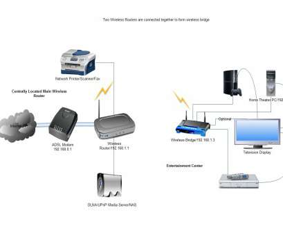 Ethernet, Wiring Diagram Best Using Router As Wireless Bridge, Connect, Routers To Setup Rh Connectedhome Infopint, Diagram Of Home Network With Router Ethernet Network Diagram Ideas