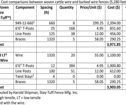 fence wire gauge diameter Selection of fence wire is important, Land & Livestock Post, theeagle.com Fence Wire Gauge Diameter Simple Selection Of Fence Wire Is Important, Land & Livestock Post, Theeagle.Com Ideas