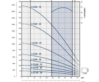 franklin electric wire size chart 30LPM = 0.5LPS at 198m head Franklin Bore Pump FPS-2A-37TS Franklin Electric Wire Size Chart Brilliant 30LPM = 0.5LPS At 198M Head Franklin Bore Pump FPS-2A-37TS Images