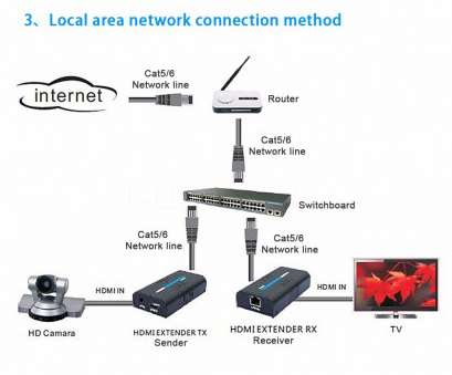 Hdmi Over Ethernet Wiring Diagram Best Hdmi Over Cat5 Wiring Diagram Download, Wiring Diagram Database Collections