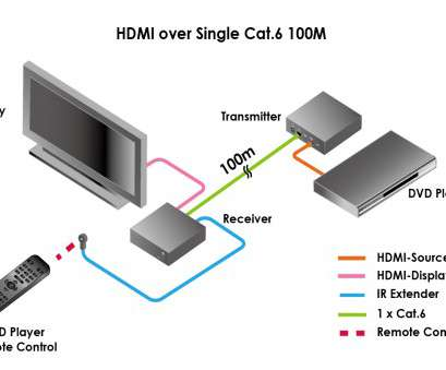Hdmi Over Ethernet Wiring Diagram Popular Hdmi Over Cat6 Wiring Diagram, Fuse, Wiring Diagram U2022 Rh Suntse De HDMI Over CAT6 Extender HDMI Over CAT6 Extender Collections
