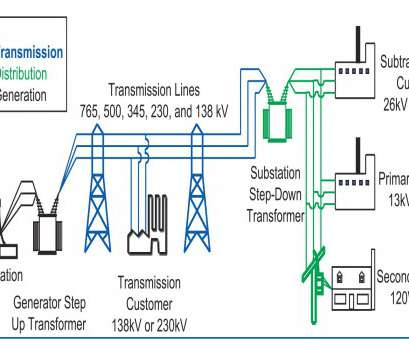 home electrical generation system Electrical Power Transmission, Distribution, Renewable Energy Home Electrical Generation System Cleaver Electrical Power Transmission, Distribution, Renewable Energy Solutions