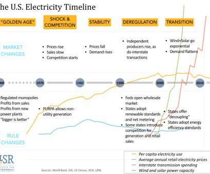 home electrical generation system Electricity's Un-Natural Monopoly, Institute, Local Self-Reliance Home Electrical Generation System Nice Electricity'S Un-Natural Monopoly, Institute, Local Self-Reliance Pictures