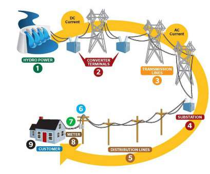 home electrical generation system How Northern Pass Electricity will be Delivered Home Electrical Generation System Professional How Northern Pass Electricity Will Be Delivered Photos