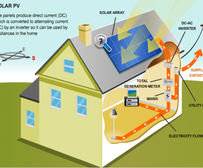 home electrical generation system Image result, solar thermal diagram Electrical Energy, Solar Power System, Alternative Energy Home Electrical Generation System Cleaver Image Result, Solar Thermal Diagram Electrical Energy, Solar Power System, Alternative Energy Solutions