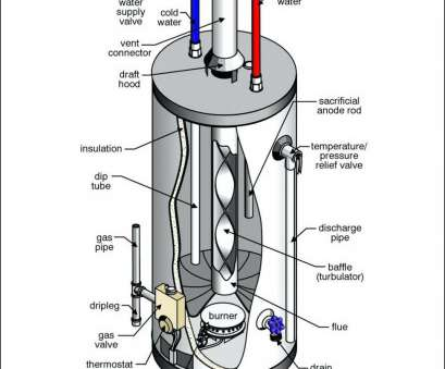 how to install electric water heater wiring cleaver water heater  thermostat diagram wiring diagram with electric