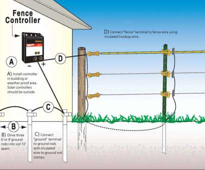 invisible dog fence wiring diagram Invisible Fence Wiring Diagram Fresh, to Install Your Electric Fence Equine Invisible, Fence Wiring Diagram Nice Invisible Fence Wiring Diagram Fresh, To Install Your Electric Fence Equine Images