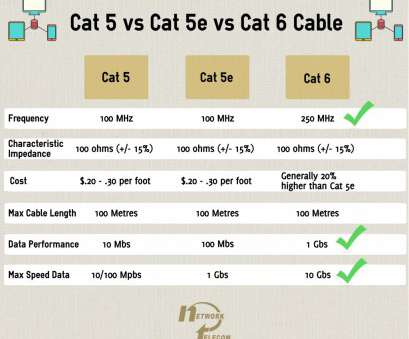 lan cat 5 wiring diagram Cat 6 Cabling 5 Wiring Diagram Ethernet Cable Standards, Five Within 5E Vs Lan, 5 Wiring Diagram Practical Cat 6 Cabling 5 Wiring Diagram Ethernet Cable Standards, Five Within 5E Vs Images