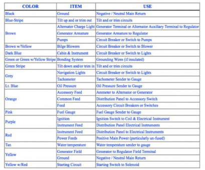 marine electrical wire color code basic, boat wiring diagram wiring solutions rh rausco, Basic Boat Wiring Diagram 12 Pair Wire Color Code Standard Marine Electrical Wire Color Code Perfect Basic, Boat Wiring Diagram Wiring Solutions Rh Rausco, Basic Boat Wiring Diagram 12 Pair Wire Color Code Standard Galleries