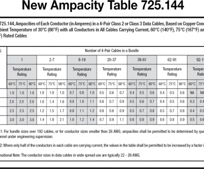 max amps for 26 gauge wire Table 1. Ampacity table 725.144. Data: 2017 National Electric Code (NEC) (Click Max Amps, 26 Gauge Wire New Table 1. Ampacity Table 725.144. Data: 2017 National Electric Code (NEC) (Click Images