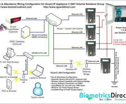 network wiring diagram Ethernet Wiring Diagram,, American Samoa Network Wiring Diagram New Ethernet Wiring Diagram,, American Samoa Photos