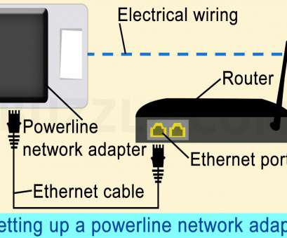 powerline ethernet wiring diagram How to, Up a Powerline Network Adapter in 5 Simple Steps Powerline Ethernet Wiring Diagram Professional How To, Up A Powerline Network Adapter In 5 Simple Steps Collections