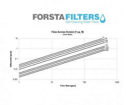 pressure drop through wire mesh screen FAQ, Frequently Asked Questions, Forsta Filters Pressure Drop Through Wire Mesh Screen Cleaver FAQ, Frequently Asked Questions, Forsta Filters Solutions