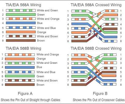 rj45 wiring diagram for cat6 RJ45 Pinout Wiring Diagrams, Cat5e Or Cat6 Cable Best Of Rj45 Crossover Diagram Rj45 Wiring Diagram, Cat6 Professional RJ45 Pinout Wiring Diagrams, Cat5E Or Cat6 Cable Best Of Rj45 Crossover Diagram Photos