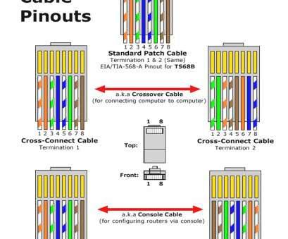rj45 wiring diagram for cat6 RJ45 Pinout Wiring Diagrams, Cat5e Or Cat6 Cable Remarkable Throughout Rj45 Diagram Rj45 Wiring Diagram, Cat6 Cleaver RJ45 Pinout Wiring Diagrams, Cat5E Or Cat6 Cable Remarkable Throughout Rj45 Diagram Ideas