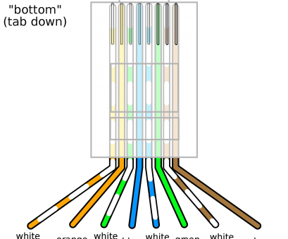 rj45 wiring diagram for internet Wiring Diagrams Internet Cable Wire Cat5 Colors Ethernet Within Rj45 Wiring Diagram, Internet Most Wiring Diagrams Internet Cable Wire Cat5 Colors Ethernet Within Solutions