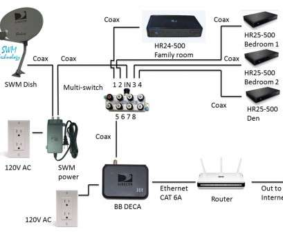 rv cable and satellite wiring diagram Rv Cable, Satellite Wiring Diagram Best Of Best Coaxial Cable Wiring Diagram Rv Cable, Satellite Wiring Diagram Popular Rv Cable, Satellite Wiring Diagram Best Of Best Coaxial Cable Wiring Diagram Ideas