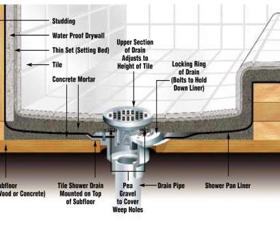 schluter thermostat wiring diagram Tile Tips, Ideas « Glens Falls Tile Schluter Thermostat Wiring Diagram Cleaver Tile Tips, Ideas « Glens Falls Tile Ideas