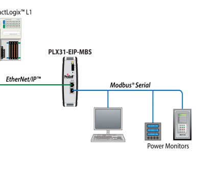 serial to ethernet wiring diagram EtherNet/IP to Modbus Serial, ProSoft Technology Inc Serial To Ethernet Wiring Diagram Cleaver EtherNet/IP To Modbus Serial, ProSoft Technology Inc Images