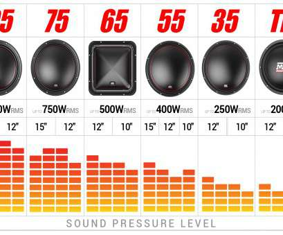 speaker wire chart watts Car Subwoofers, SPL, SQ Applications,, Audio, Serious About Sound® Speaker Wire Chart Watts Perfect Car Subwoofers, SPL, SQ Applications,, Audio, Serious About Sound® Pictures