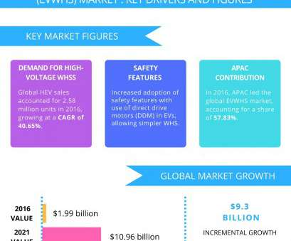 sumitomo electric wiring systems linkedin Electric Vehicle Wiring Harness System Market, Trends, Drivers Sumitomo Electric Wiring Systems Linkedin New Electric Vehicle Wiring Harness System Market, Trends, Drivers Photos