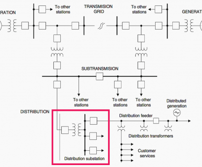 typical residential electrical wiring Single line diagram of major components of power system from generation to consumption Typical Residential Electrical Wiring Brilliant Single Line Diagram Of Major Components Of Power System From Generation To Consumption Pictures