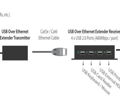 usb over ethernet wiring diagram brilliant the extender comes with a  transmitter, receiver ,