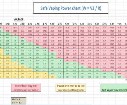 vape wire gauge calculator general safe vaping power voltage resistance, chart Vape Wire Gauge Calculator Practical General Safe Vaping Power Voltage Resistance, Chart Pictures